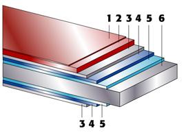 Ľahká strešná krytina - zloženie materiálu